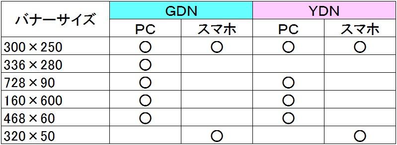GDNとYDNで最低これだけは押さえておきたいバナーサイズ